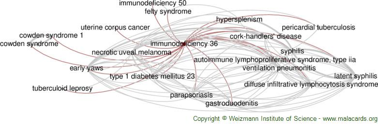 Diseases related to Immunodeficiency 36