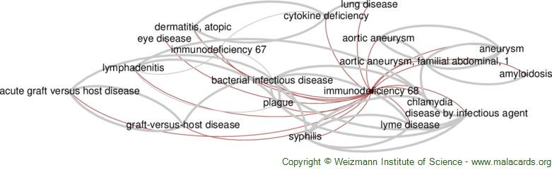 Diseases related to Immunodeficiency 68