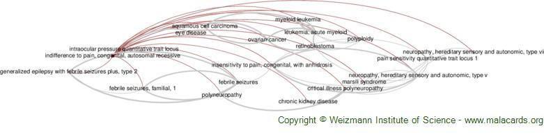 Diseases related to Indifference to Pain, Congenital, Autosomal Recessive
