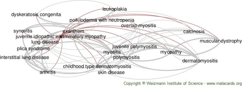 Diseases related to Juvenile Idiopathic Inflammatory Myopathy