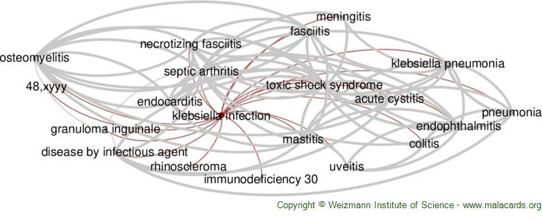 Diseases related to Klebsiella Infection
