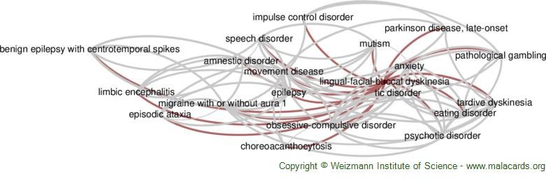 Diseases related to Lingual-Facial-Buccal Dyskinesia