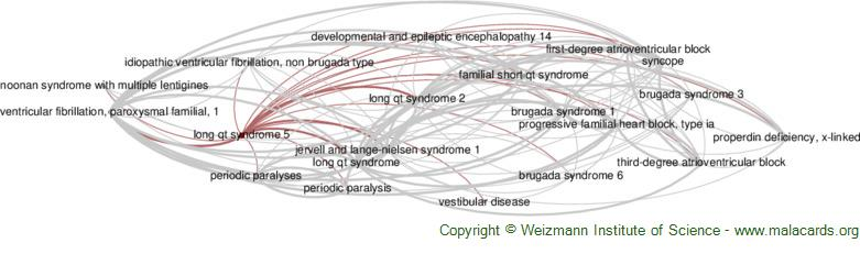Diseases related to Long Qt Syndrome 5