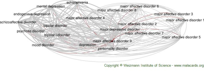 Diseases related to Major Affective Disorder 9