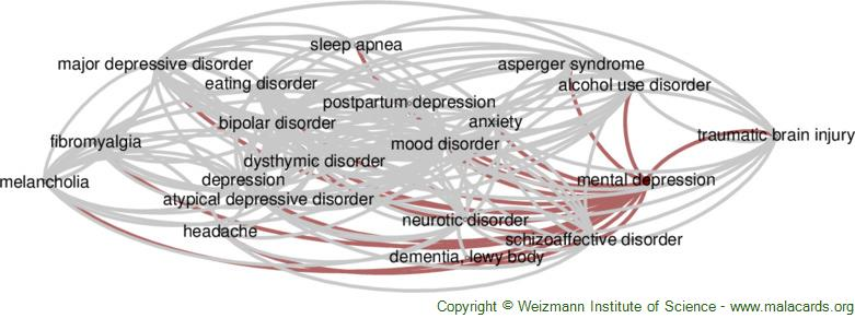 Diseases related to Mental Depression