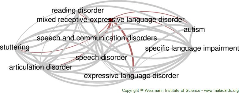 Diseases related to Mixed Receptive-Expressive Language Disorder