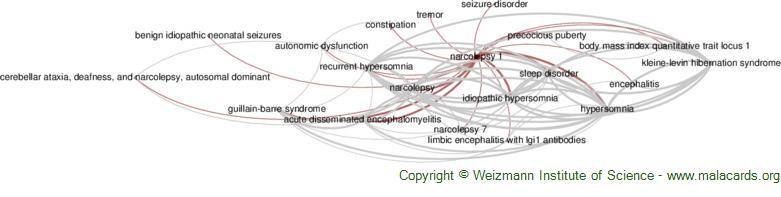 Diseases related to Narcolepsy 1