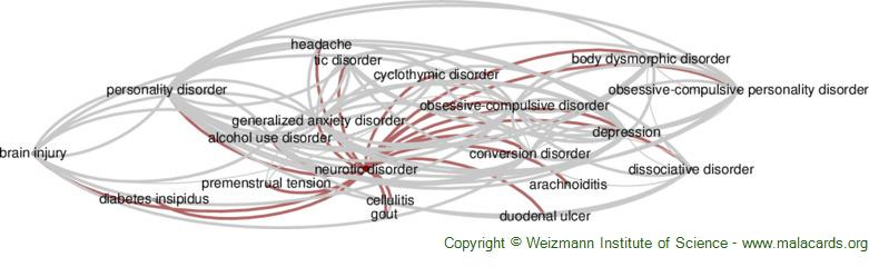 Diseases related to Neurotic Disorder