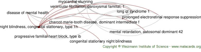 Diseases related to Night Blindness, Congenital Stationary, Type 1h