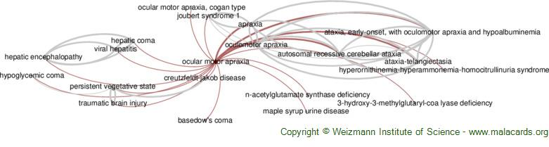 Diseases related to Ocular Motor Apraxia