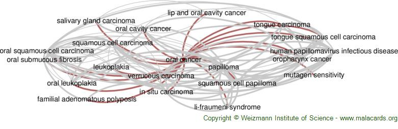 Diseases related to Oral Cancer