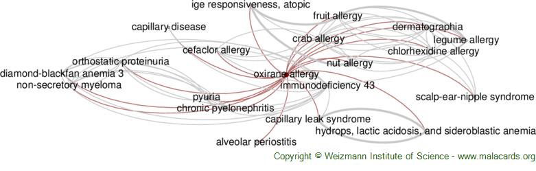 Diseases related to Oxirane Allergy