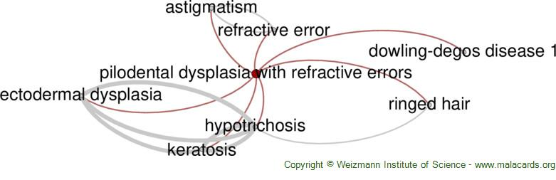 Diseases related to Pilodental Dysplasia with Refractive Errors