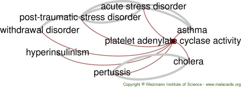 Diseases related to Platelet Adenylate Cyclase Activity