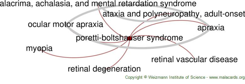 Diseases related to Poretti-Boltshauser Syndrome