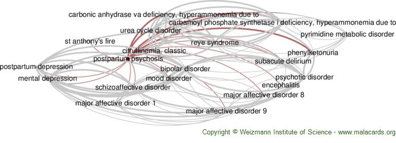 Diseases related to Postpartum Psychosis