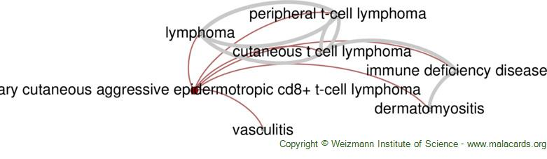Diseases related to Primary Cutaneous Aggressive Epidermotropic Cd8+ T-Cell Lymphoma