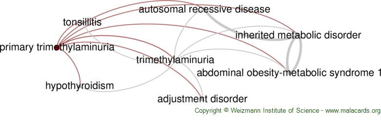 Diseases related to Primary Trimethylaminuria