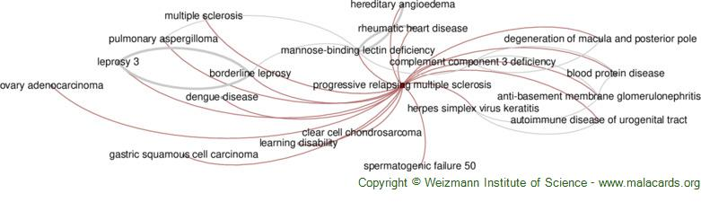 Diseases related to Progressive Relapsing Multiple Sclerosis