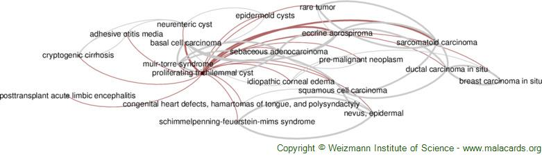 Diseases related to Proliferating Trichilemmal Cyst