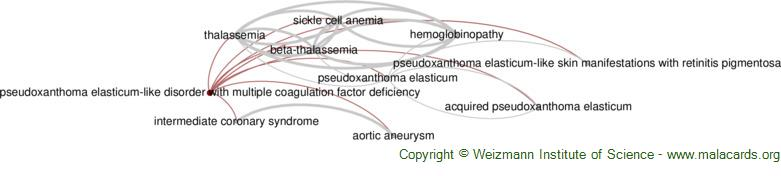 Diseases related to Pseudoxanthoma Elasticum-Like Disorder with Multiple Coagulation Factor Deficiency