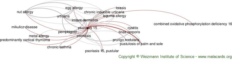 Diseases related to Psoriasis 15