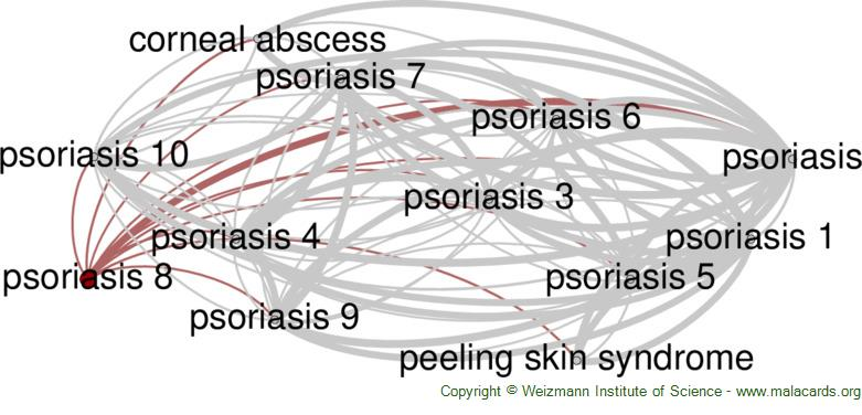 Diseases related to Psoriasis 8