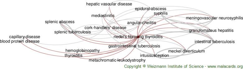 Diseases related to Riedel's Fibrosing Thyroiditis