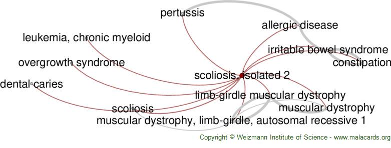 Diseases related to Scoliosis, Isolated 2