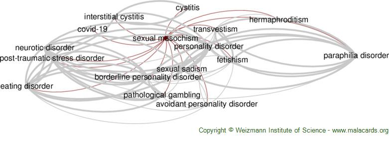 Diseases related to Sexual Masochism