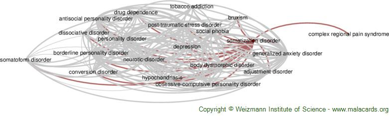 Diseases related to Somatization Disorder