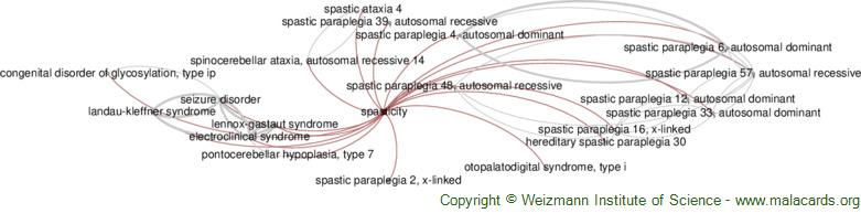 Diseases related to Spasticity