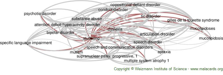 Diseases related to Stuttering