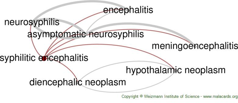 Diseases related to Syphilitic Encephalitis