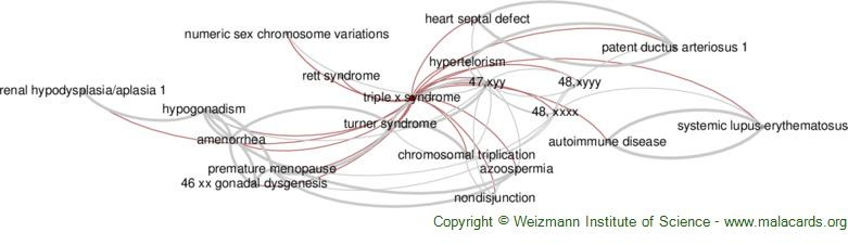 Diseases related to Triple X Syndrome
