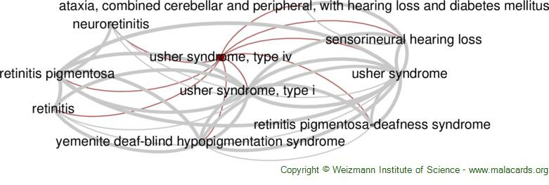 Diseases related to Usher Syndrome, Type Iv