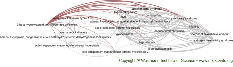 Diseases related to 3-Beta-Hydroxysteroid Dehydrogenase Deficiency
