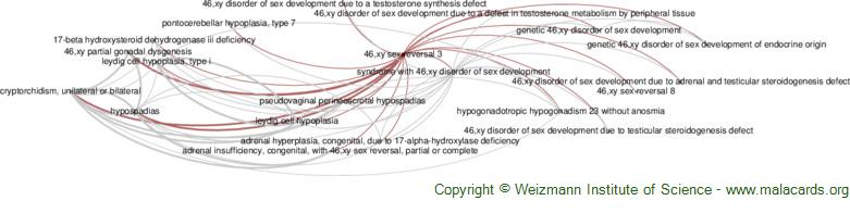 Diseases related to 46,xy Sex Reversal 3