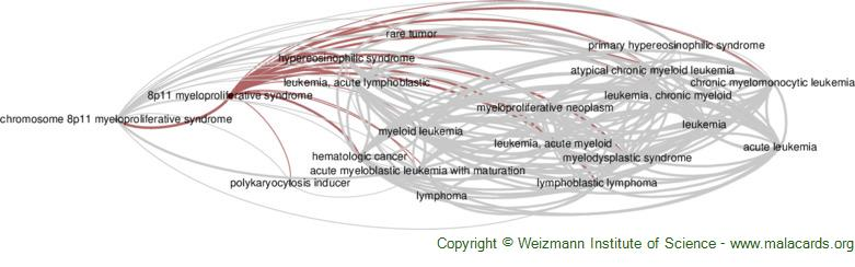 Diseases related to 8p11 Myeloproliferative Syndrome