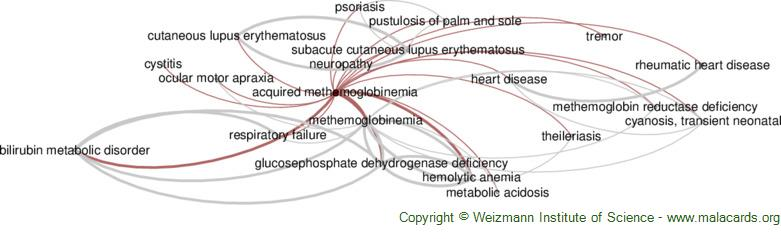 Diseases related to Acquired Methemoglobinemia