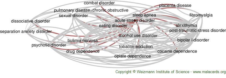 Diseases related to Acute Stress Disorder