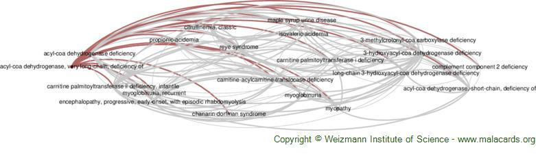 Diseases related to Acyl-Coa Dehydrogenase, Very Long-Chain, Deficiency of