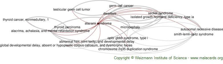 Diseases related to Alazami Syndrome