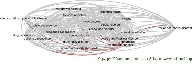 Diseases related to Alcohol Dependence