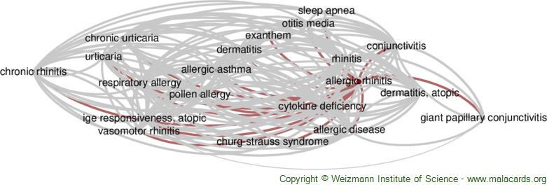 Diseases related to Allergic Rhinitis