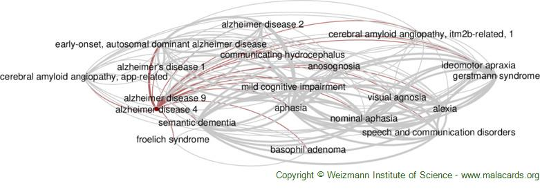 Diseases related to Alzheimer Disease 4
