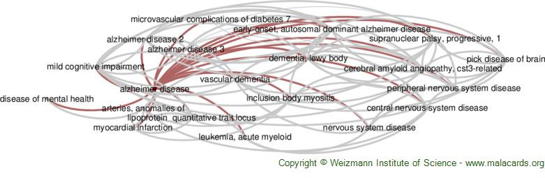 Diseases related to Alzheimer Disease