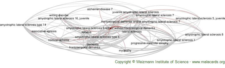 Diseases related to Amyotrophic Lateral Sclerosis 6 with or Without Frontotemporal Dementia