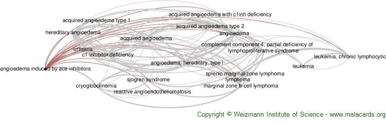 Diseases related to Angioedema Induced by Ace Inhibitors