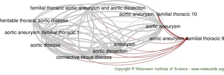Diseases related to Aortic Aneurysm, Familial Thoracic 9